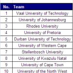 SASSU/USSA 2008 overall standings