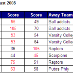 LOP results and standings for 17/08/2008