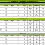 LOP 2008 log standings and semi-finals fixtures
