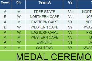 SA National Championship 2008 results-Final day