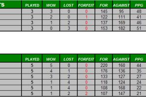 Gauteng Women's tournament – final results 2008