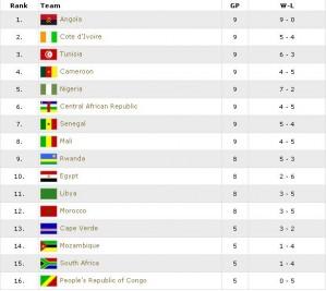 afrobasket 2009 standings