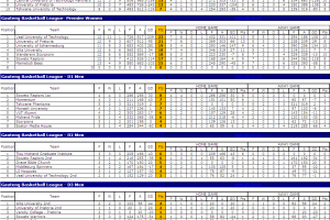 GBL 2009 log standings
