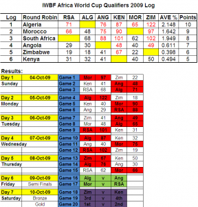 IWBF 2009 latest results